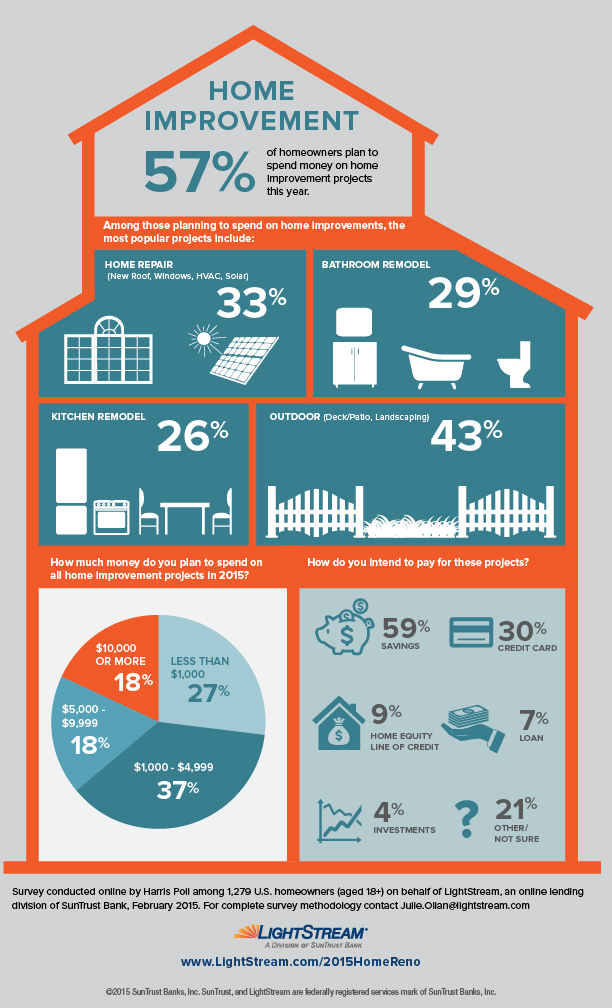 Home Improvement Stats