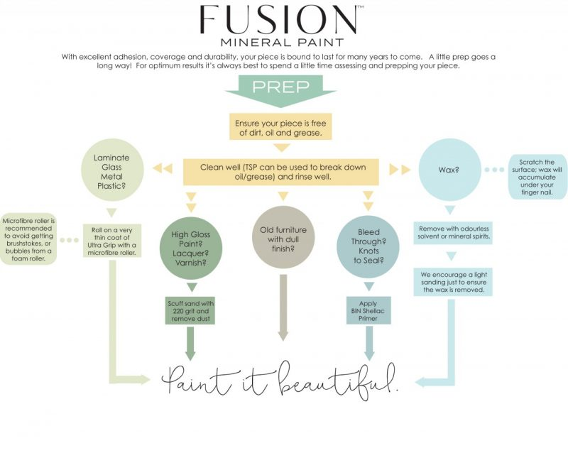 How to prep furniture for Fusion Mineral Paint